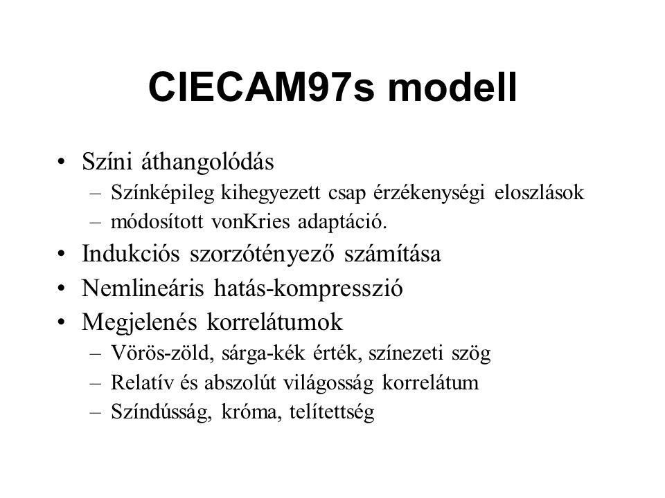 CIECAM97s modell Színi áthangolódás Indukciós szorzótényező számítása
