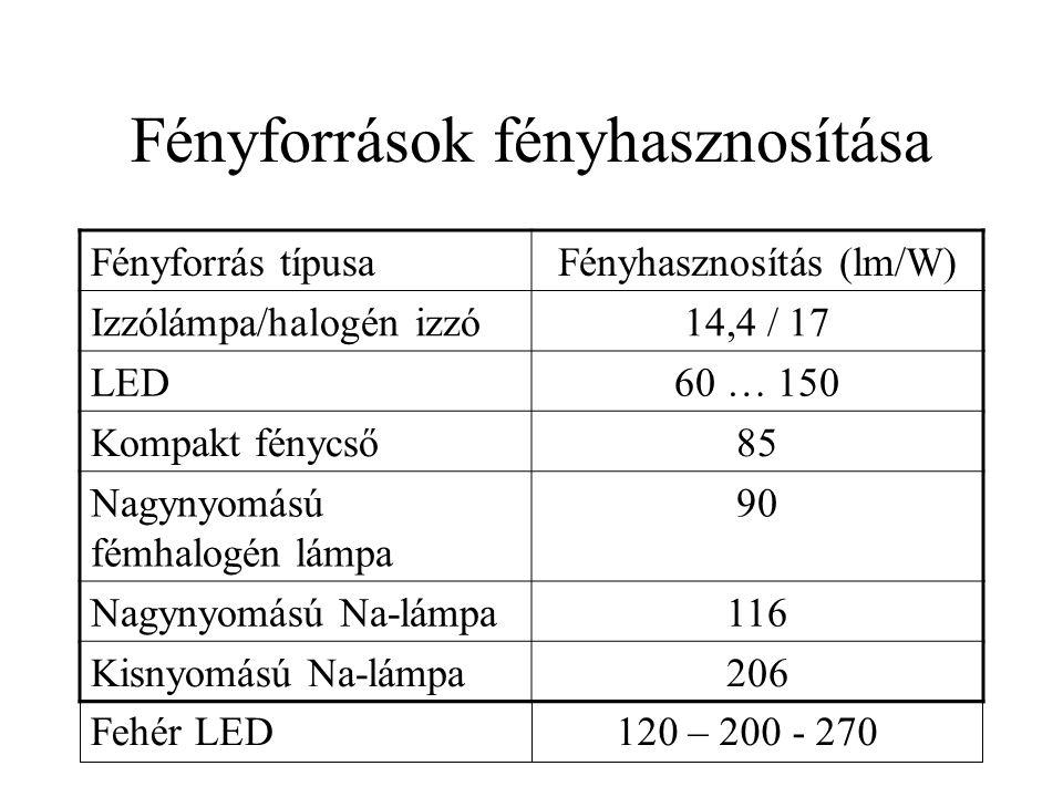 Fényforrások fényhasznosítása