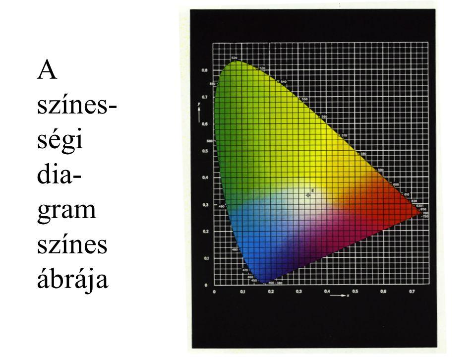 A színes-ségi dia-gram színes ábrája