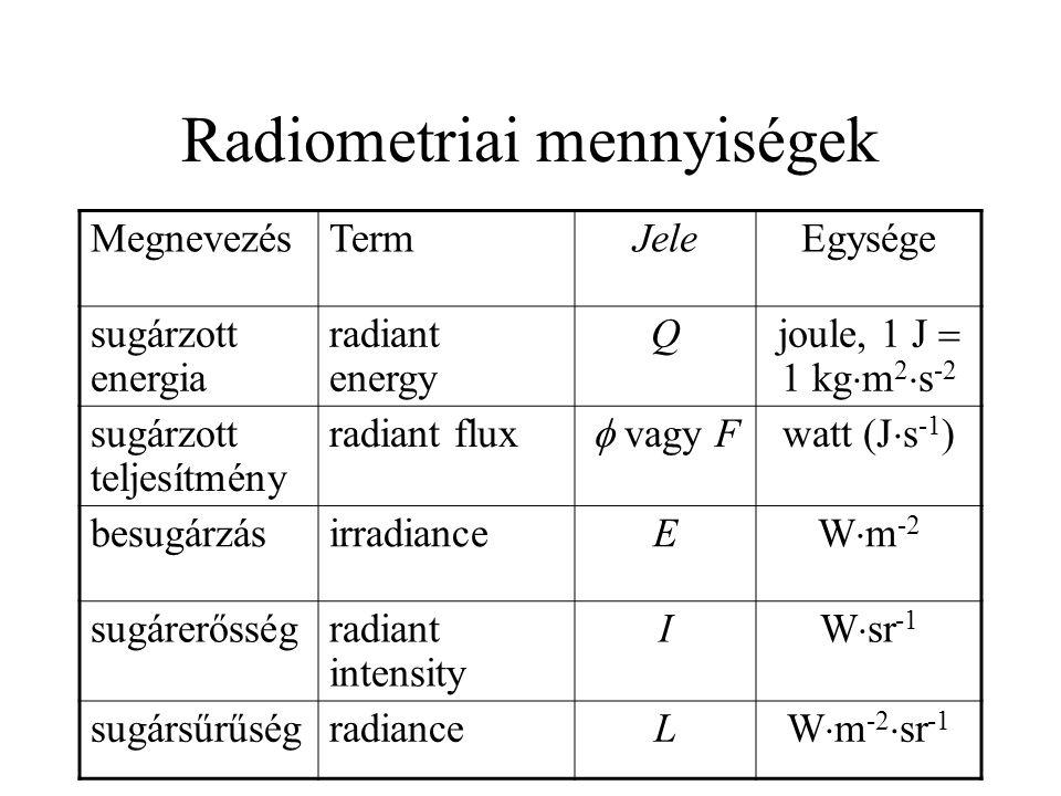Radiometriai mennyiségek