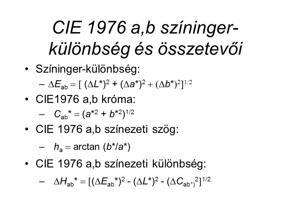 CIE 1976 a,b színinger-különbség és összetevői