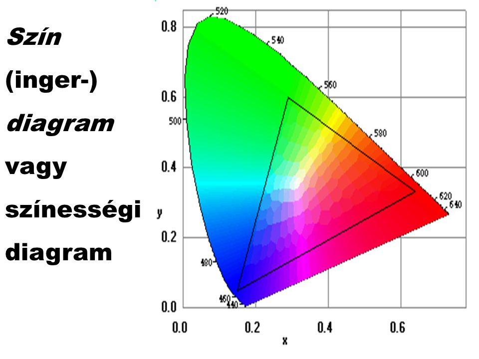 Szín (inger-) diagram vagy színességi