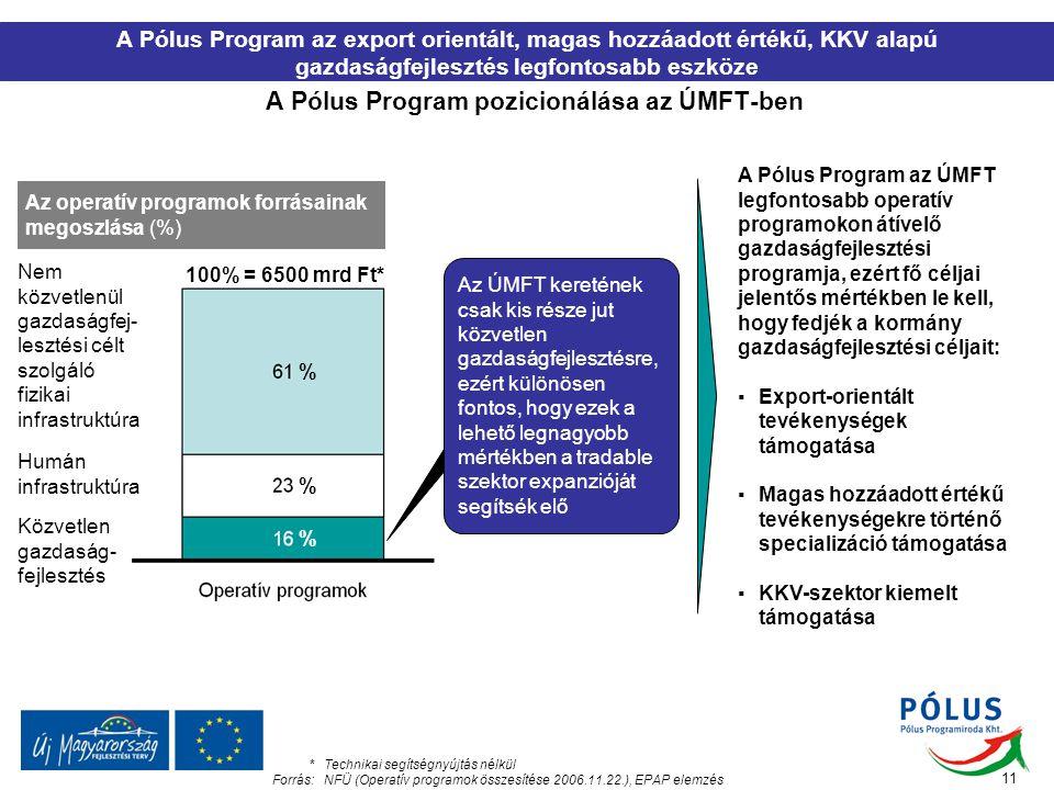 A Pólus Program pozicionálása az ÚMFT-ben