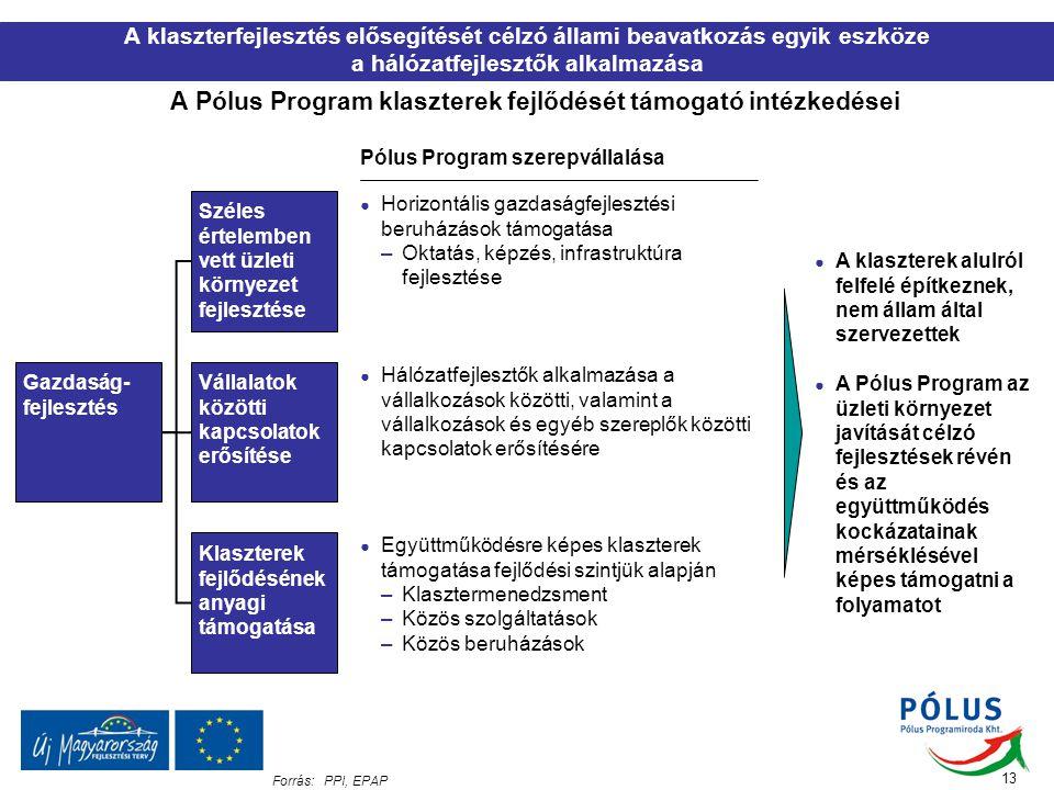 A Pólus Program klaszterek fejlődését támogató intézkedései
