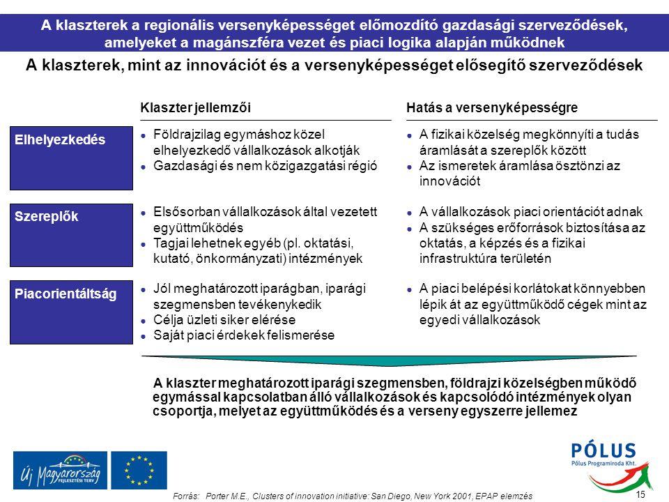 A klaszterek a regionális versenyképességet előmozdító gazdasági szerveződések, amelyeket a magánszféra vezet és piaci logika alapján működnek