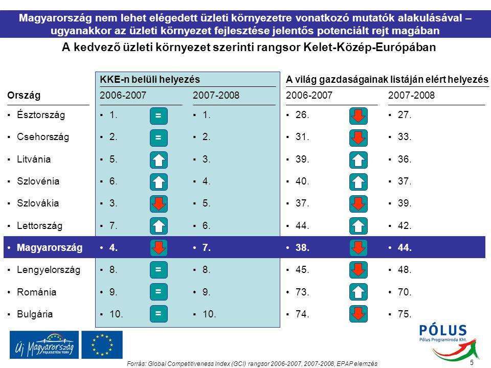 A kedvező üzleti környezet szerinti rangsor Kelet-Közép-Európában