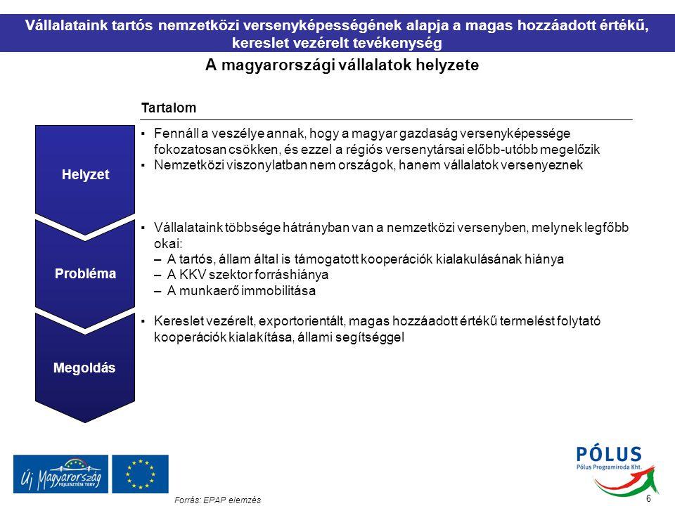 A magyarországi vállalatok helyzete