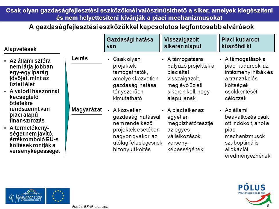 A gazdaságfejlesztési eszközökkel kapcsolatos legfontosabb elvárások