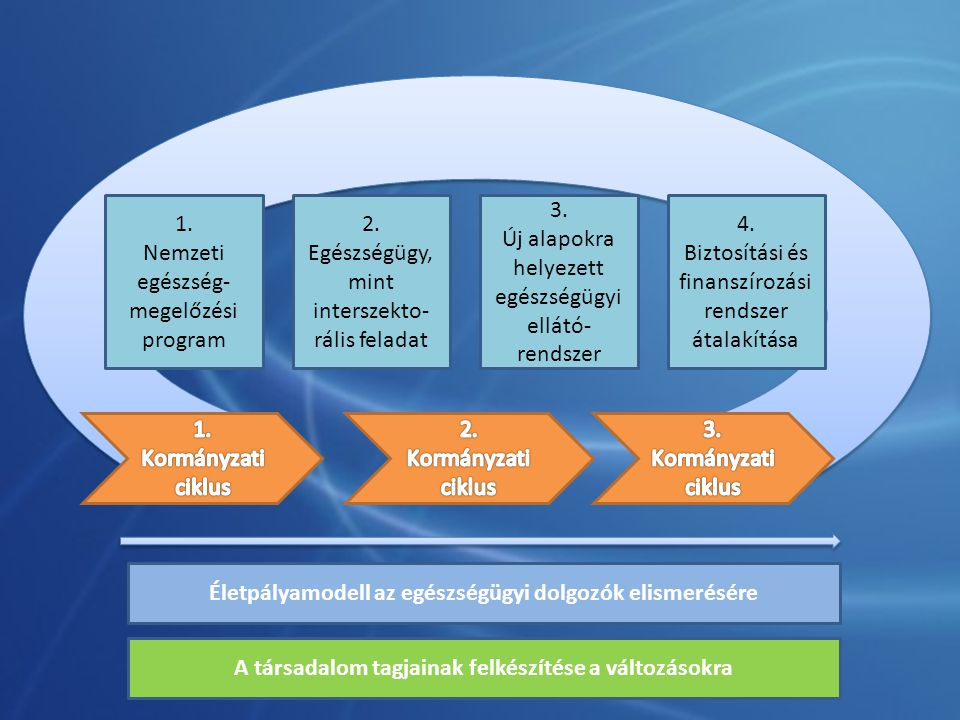 Nemzeti egészség-megelőzési program 2.