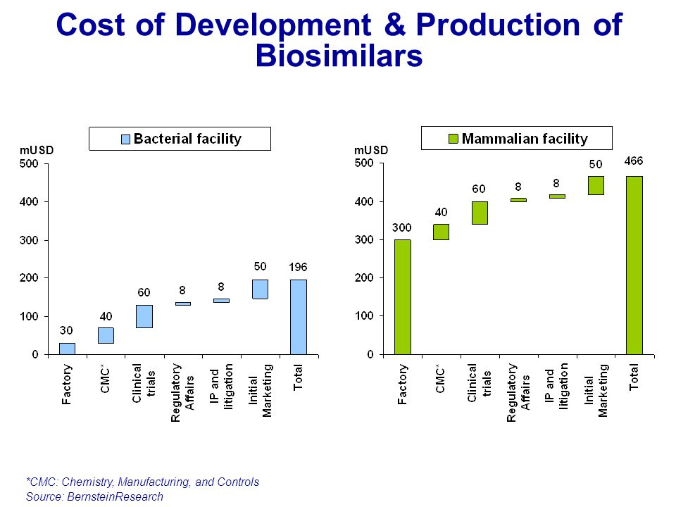 Cost of Development & Production of Biosimilars