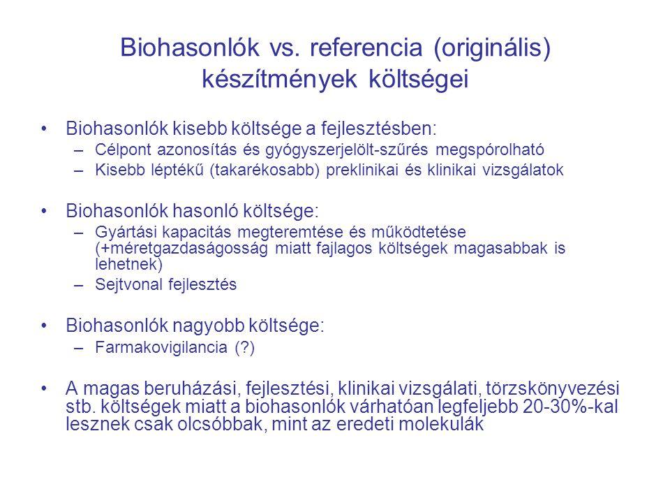 Biohasonlók vs. referencia (originális) készítmények költségei