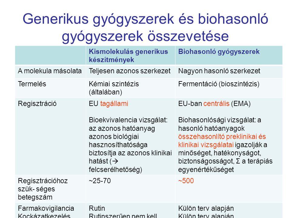 Generikus gyógyszerek és biohasonló gyógyszerek összevetése