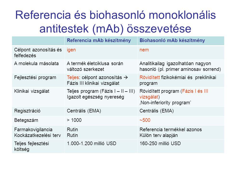 Referencia és biohasonló monoklonális antitestek (mAb) összevetése