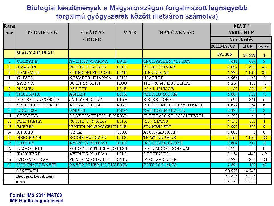 Biológiai készítmények a Magyarországon forgalmazott legnagyobb forgalmú gyógyszerek között (listaáron számolva)