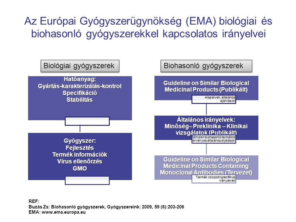 Az Európai Gyógyszerügynökség (EMA) biológiai és biohasonló gyógyszerekkel kapcsolatos irányelvei