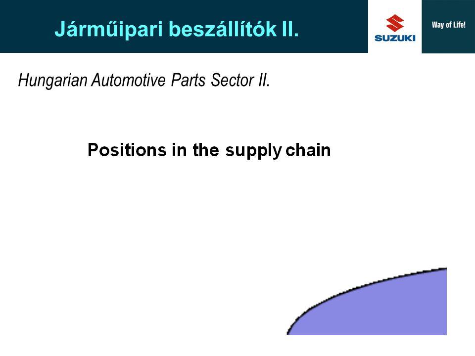 Járműipari beszállítók II.