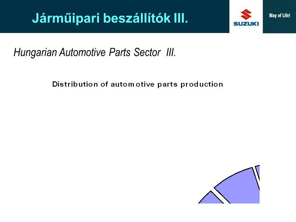 Járműipari beszállítók III.