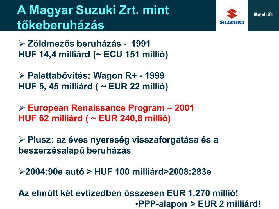 A Magyar Suzuki Zrt. mint tőkeberuházás