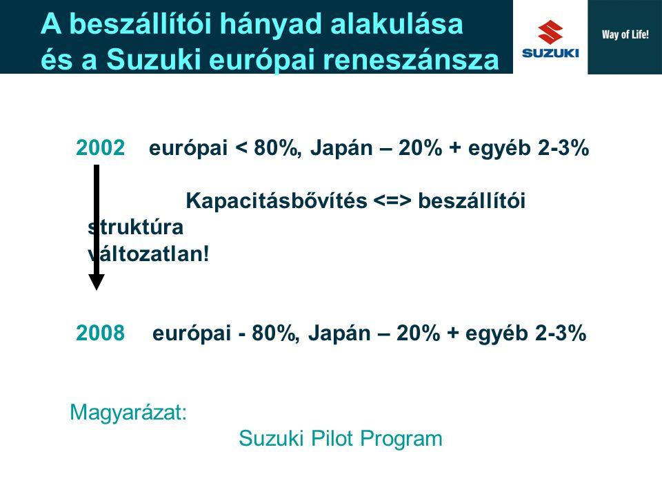 A beszállítói hányad alakulása és a Suzuki európai reneszánsza