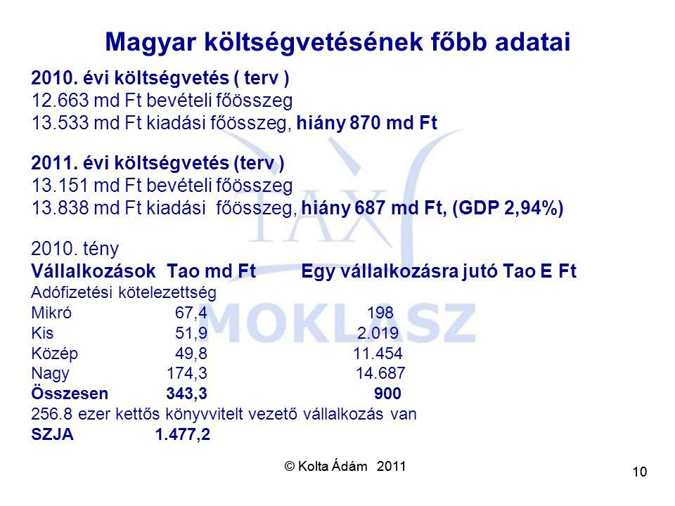 Magyar költségvetésének főbb adatai
