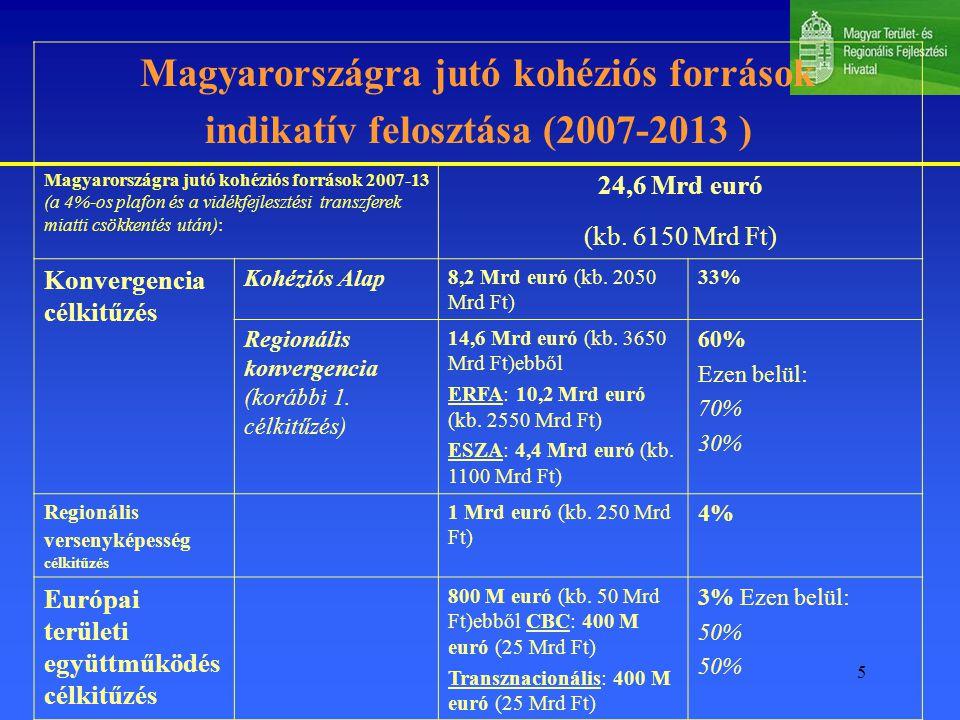 Magyarországra jutó kohéziós források