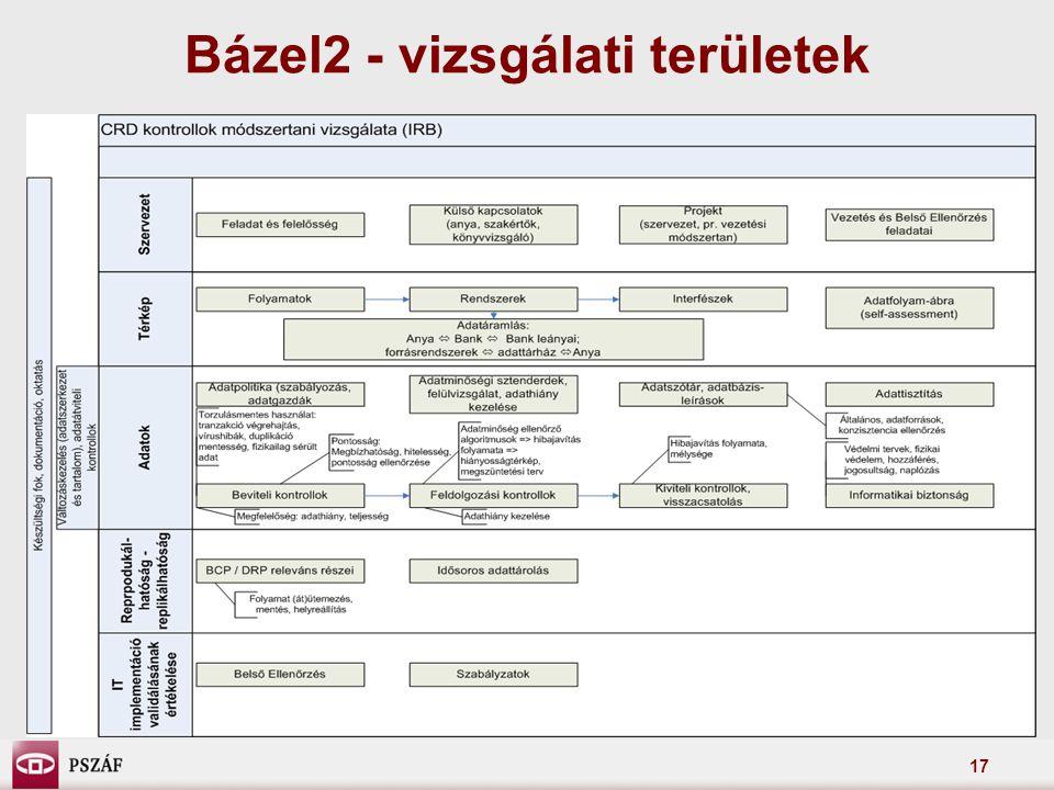 Bázel2 - vizsgálati területek