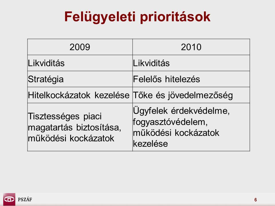 Felügyeleti prioritások