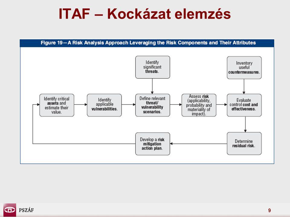 ITAF – Kockázat elemzés