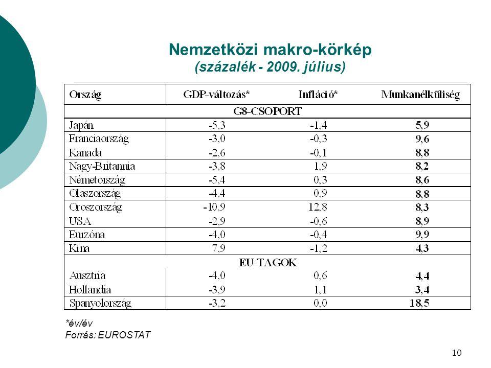 Nemzetközi makro-körkép (százalék - 2009. július)