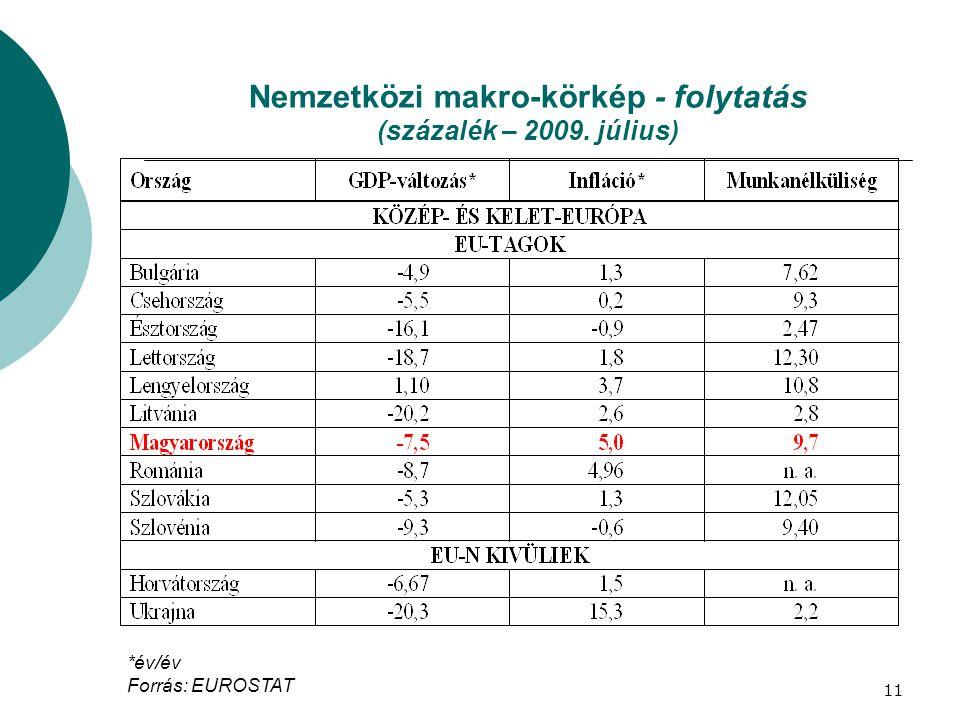 Nemzetközi makro-körkép - folytatás (százalék – 2009. július)
