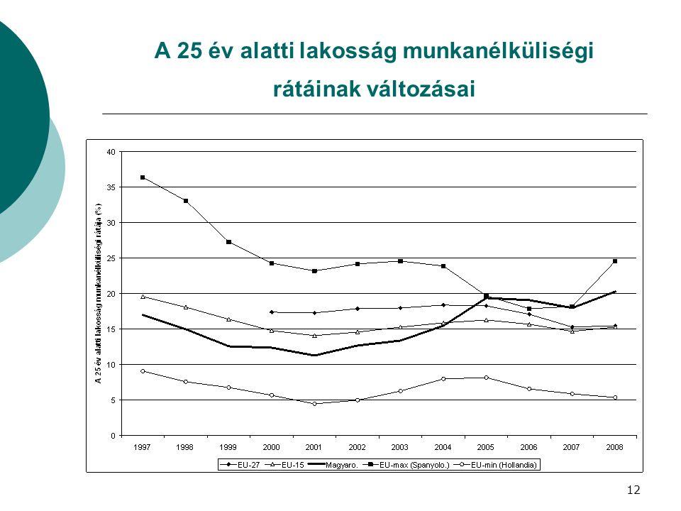 A 25 év alatti lakosság munkanélküliségi rátáinak változásai