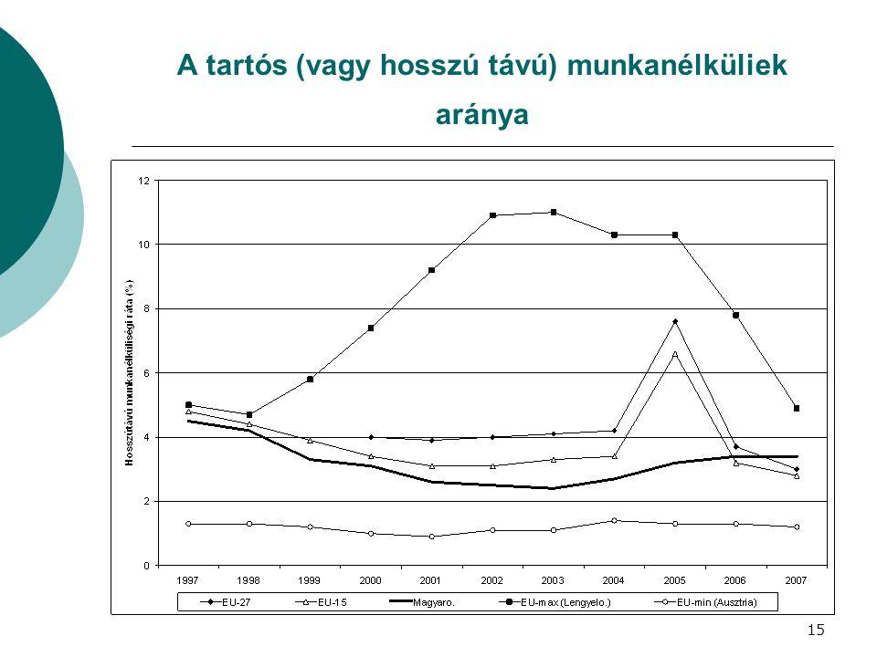 A tartós (vagy hosszú távú) munkanélküliek aránya