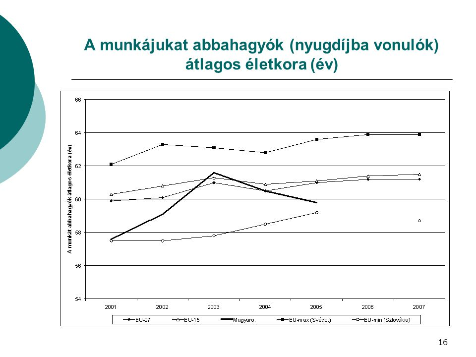 A munkájukat abbahagyók (nyugdíjba vonulók) átlagos életkora (év)