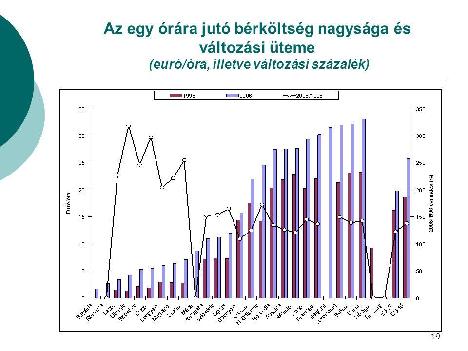 Az egy órára jutó bérköltség nagysága és változási üteme (euró/óra, illetve változási százalék)