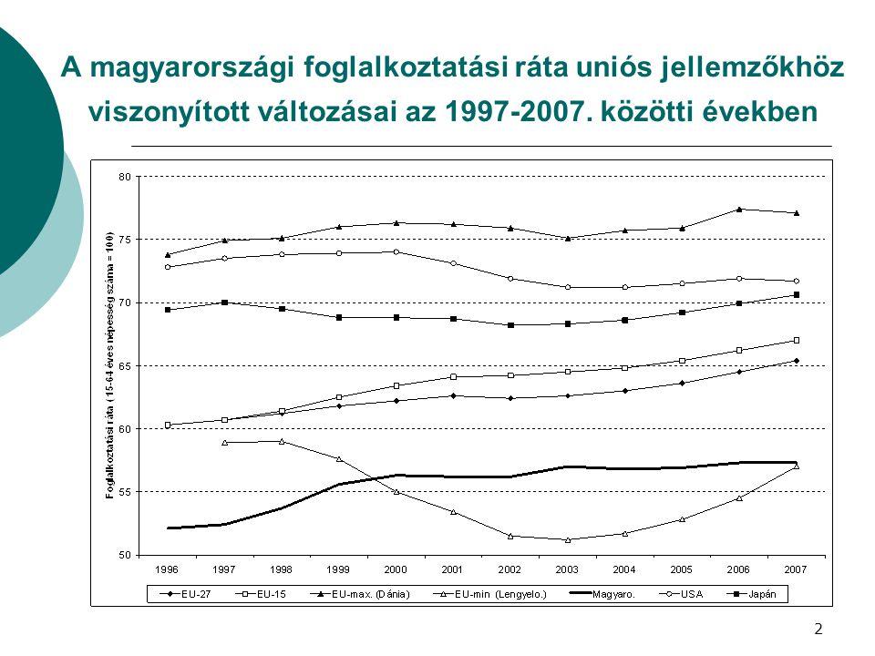 A magyarországi foglalkoztatási ráta uniós jellemzőkhöz viszonyított változásai az 1997-2007.
