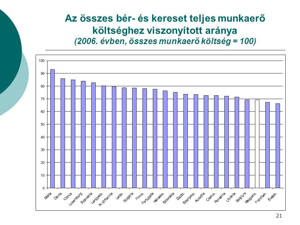 Az összes bér- és kereset teljes munkaerő költséghez viszonyított aránya (2006.