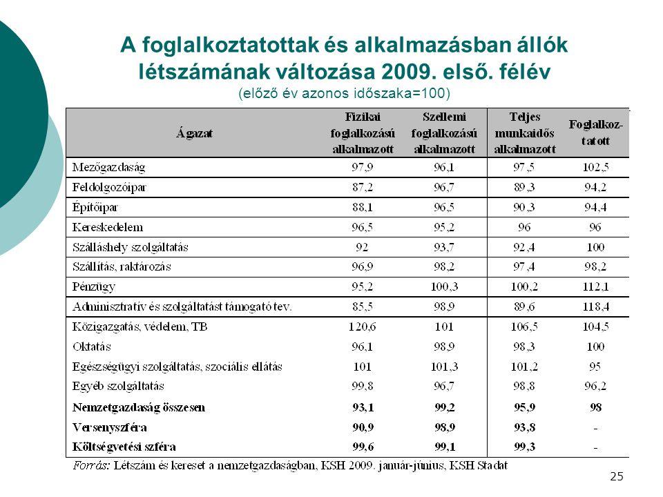 A foglalkoztatottak és alkalmazásban állók létszámának változása 2009