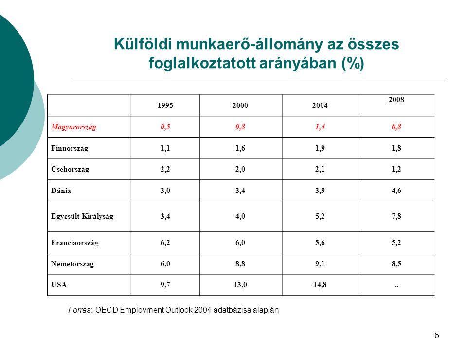 Külföldi munkaerő-állomány az összes foglalkoztatott arányában (%)