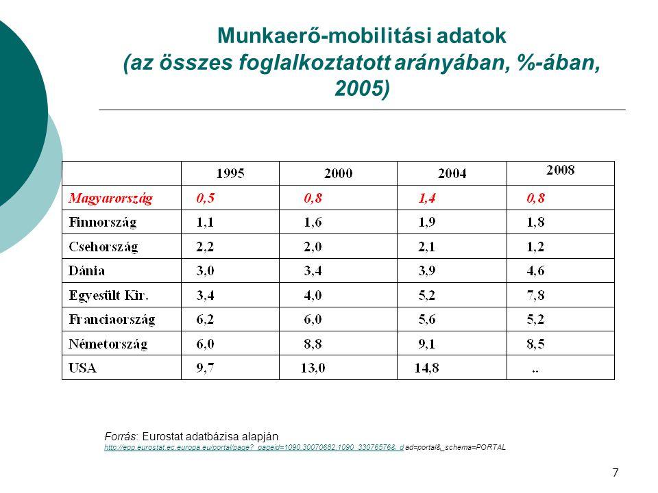 Munkaerő-mobilitási adatok (az összes foglalkoztatott arányában, %-ában, 2005)