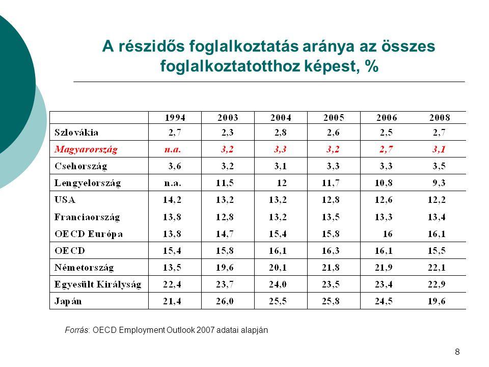 A részidős foglalkoztatás aránya az összes foglalkoztatotthoz képest, %