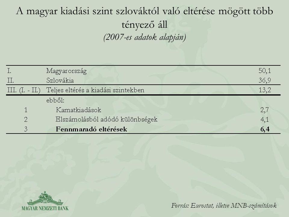 A magyar kiadási szint szlováktól való eltérése mögött több tényező áll (2007-es adatok alapján)