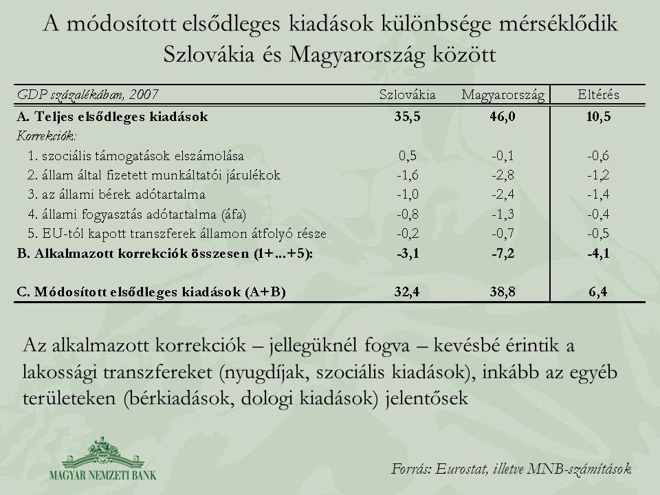 A módosított elsődleges kiadások különbsége mérséklődik Szlovákia és Magyarország között