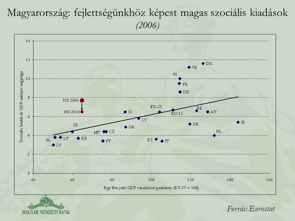 Magyarország: fejlettségünkhöz képest magas szociális kiadások (2006)