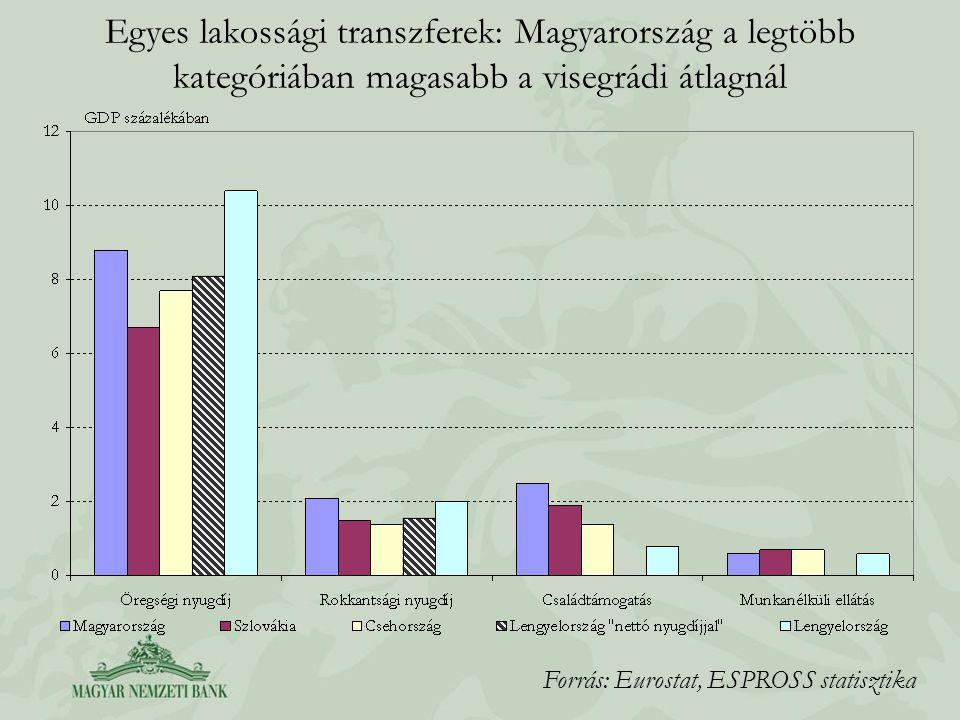 Egyes lakossági transzferek: Magyarország a legtöbb kategóriában magasabb a visegrádi átlagnál