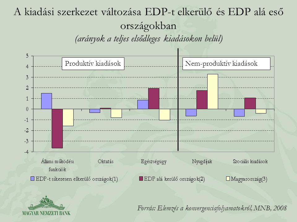 A kiadási szerkezet változása EDP-t elkerülő és EDP alá eső országokban (arányok a teljes elsődleges kiadásokon belül)