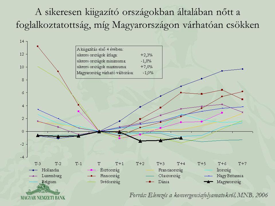 A sikeresen kiigazító országokban általában nőtt a foglalkoztatottság, míg Magyarországon várhatóan csökken