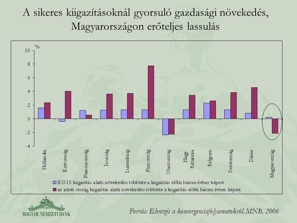 A sikeres kiigazításoknál gyorsuló gazdasági növekedés, Magyarországon erőteljes lassulás