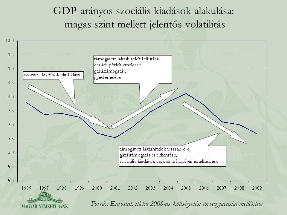 GDP-arányos szociális kiadások alakulása: magas szint mellett jelentős volatilitás