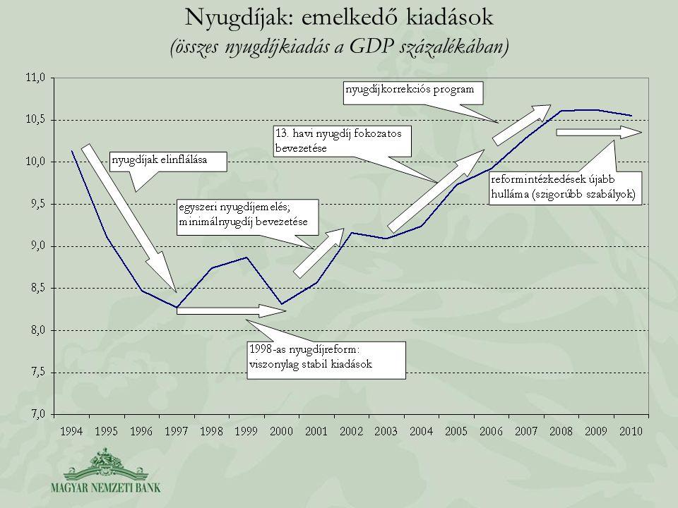 Nyugdíjak: emelkedő kiadások (összes nyugdíjkiadás a GDP százalékában)