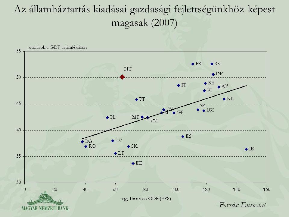 Az államháztartás kiadásai gazdasági fejlettségünkhöz képest magasak (2007)